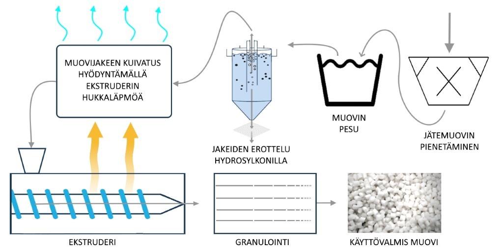 Kaaviokuva, kuinka jätemuovi käsitellään ja muutetaan uusiomuoviksi. Jätemuovin pienentäminen, pesu, erottelu, kuivaus, ekstruderointi ja granulointi. Lopputuloksena on käyttövalmista uusiomuovia.