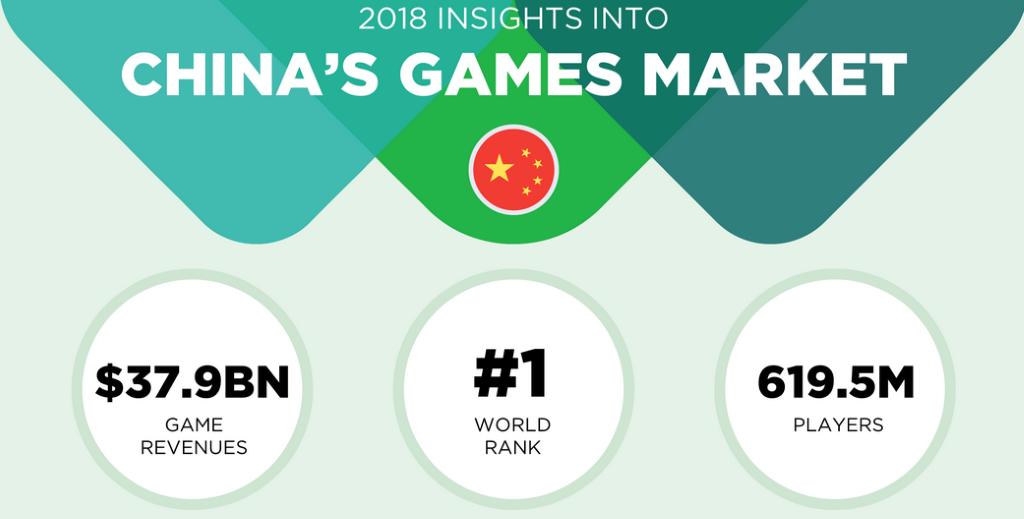 Vuodelta 2018 tilastojen perusteella Kiinan markkina-alue on maailman suurin. Pelaajien määrä alueella on 619,5 miljoonaa ja tuotot 37,9 miljardia dollaria