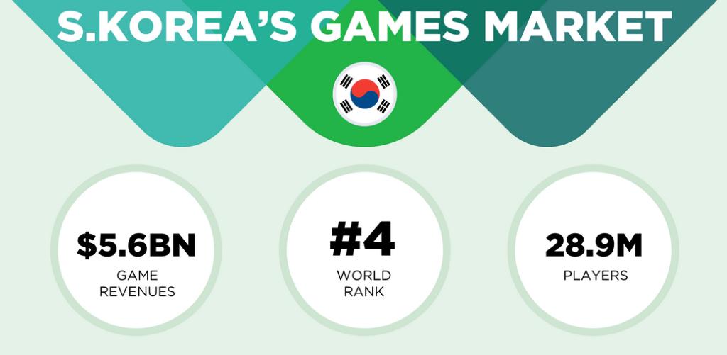 Vuodelta 2018 tilastojen perusteella Etelä-Korea on markkina-alue neljänneksi suurin globaalissa vertailussa. Pelaajien määrä alueella on 28,9 miljoonaa ja tuotot 5,6 miljardia dollaria