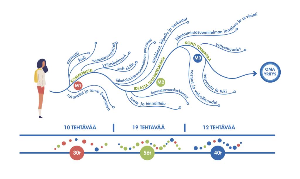 Kuvassa esitetään KOKOMA-koulutuksen rakenne ja sisällöt kolmen moduulin aikana sekä tuntimäärät 30, 56 ja 40.