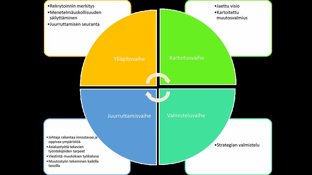 Kuvassa on juurruttamisen eri vaiheet: kartoitus-, valmistelu-, juurruttamis- ja ylläpitovaihe