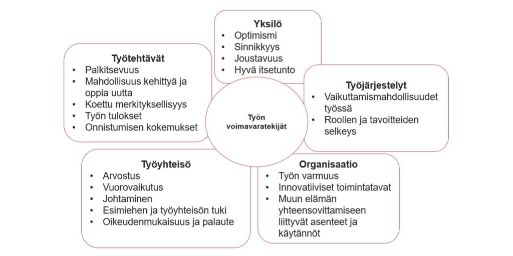 Kuviosta selviää, että työn voimavaratekijät muodostuvat yksilöstä, työjärjestelyistä, organisaatiosta, työyhteisöstä ja työtehtävistä.