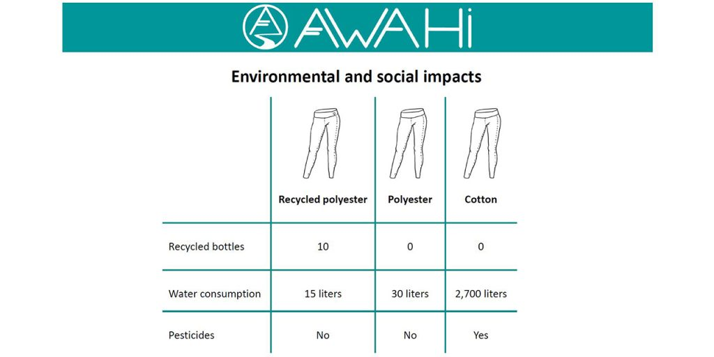 A table comparing the environmental and social impact of one pair of leggings including the number of recycled bottles, water consumption and pesticides and three different materials the leggings can be made of: recycled polyester, virgin polyester or cotton.