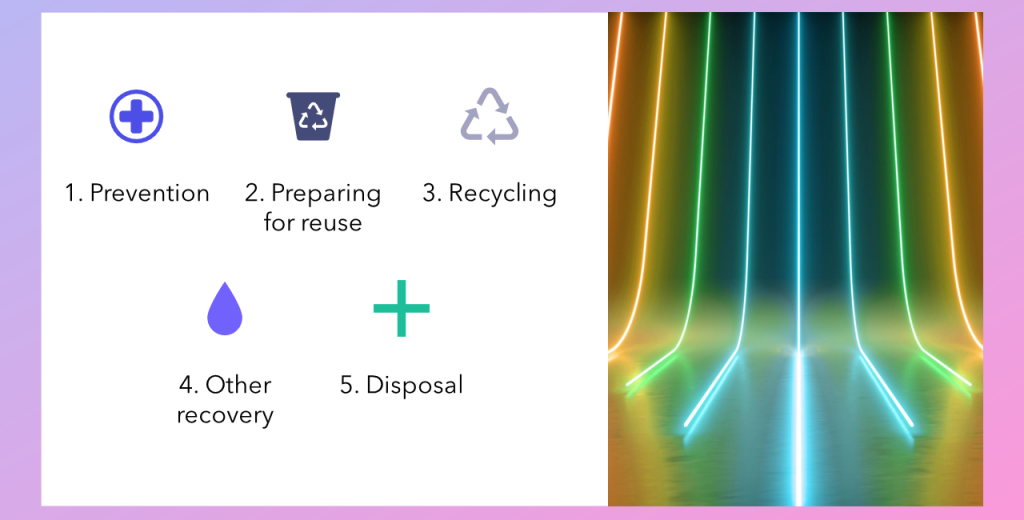 Waste hierarchy list in the following order: waste prevention, preparing waste for reuse, waste recycling, other ways of waste recovery, waste disposal