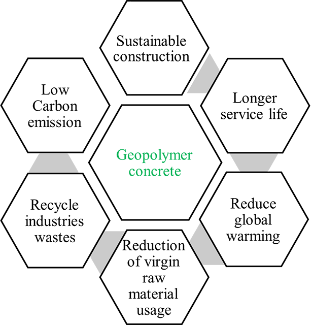 Geopolymer concrete has various sustainable advantages over conventional OPC, these are further discussed in the text.]