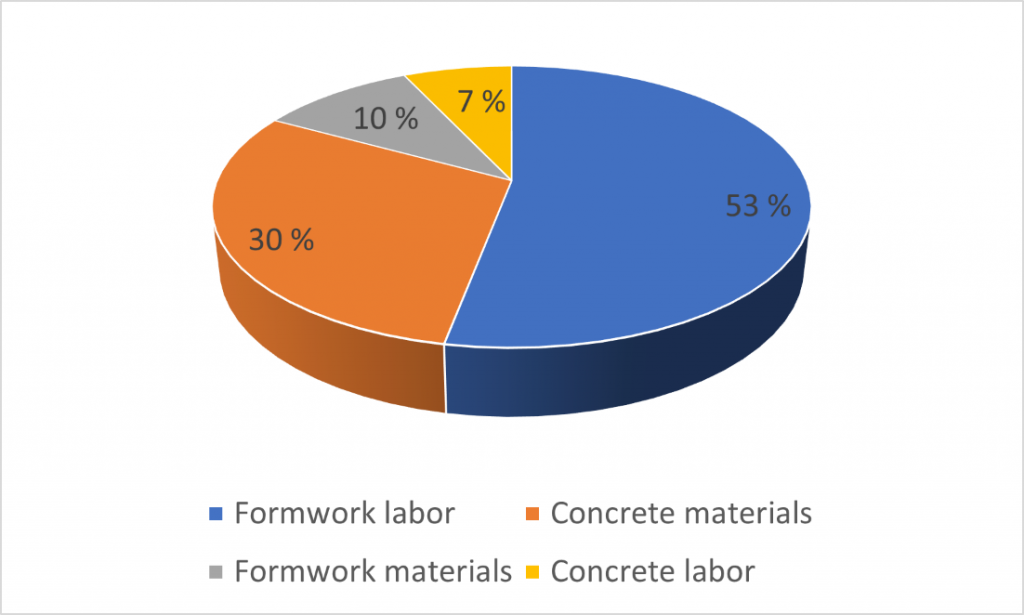 53% of costs in construction projects comes from formwork labor, 30% from concrete materials and rest from formwork materials and concrete labor.
