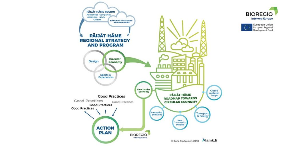 A graphical explanation of the link between the Päijät-Häme regional strategy, the roadmap towards a circular economy and the BIOREGIO action plan.
