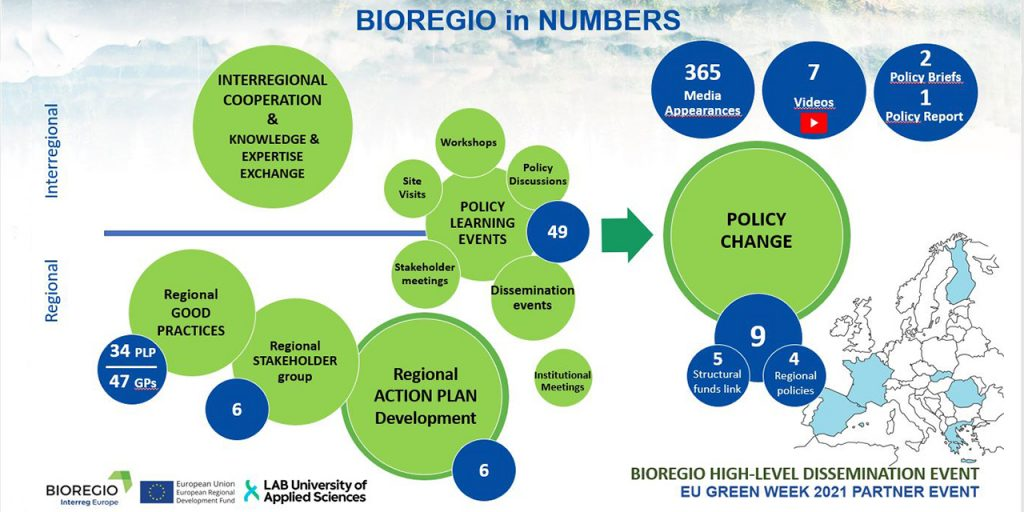 isual overview of activities BIOREGIO has conducted as well as concrete achievements in numbers for the key activities.