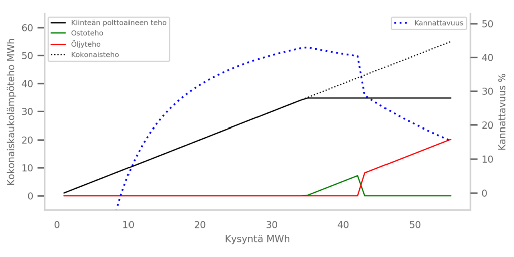 Kuviossa on havainnollistettu lineaarisen optimoinnin tulokset kuvaajalla, joka osoittaa missä suhteessa tarvittava teho tulisi muodostaa, jotta kannattavuus olisi maksimoitu. Tu-lokset on koostettu suorittamalla lineaarista optimointia kysynnän funktiona arvoilla 1–52. Kiinteän polttoaineen ollessa edullisin tuotantomuoto on sitä kannattavinta käyttää ensisi-jaisena tuotantomuotona. Kun kiinteän polttoaineen maksimiteho saavutetaan, käytetään toiseksi edullisimpana tuotantomuotona ostotehoa. Ostotehon saatavuus voi loppua esi-merkiksi, kun ulkolämpötila laskee alle -20 asteen, joka vastaa laskennallisesti noin 43 me-gawattia. Tämän jälkeen tehoa on tuotettava öljyllä, joka on tehomuodoista kallein vaihto-ehto  ja  aiheuttaa  merkittävän  notkahduksen kannattavuudessa.  Kuviosta  voidaan myös päätellä, että kaukolämmön tuottaminen ei olisi alle 10 megawatin kohdalla kannattavaa.