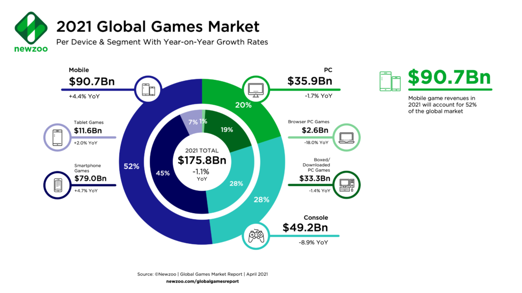 Image displays the global games market per device and segment.