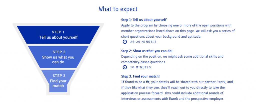 suppilomainen kuvaus hakuprosessin etenemisestä. Prosessi koostuu kolmesta vaiheesta: Step 1: Tell us about yourself (20-25 min), Step 2: Show us what you can do! (10 min), Step 3: Find your match!