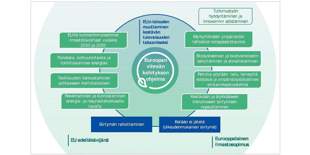 Kuvassa on graafinen esitys EU: n kokonaismenoista vuosina 2021--2027 euroina. Menot ovat yhteensä 1 824,3 miljardia euroa. Kuvassa on myös donitsikaavio, joka osoittaa budjetin jakautumisen monivuotisen rahoituskehyksen eli 7-vuotisen budjetin 1 074,3 miljardin euron ja NextGenerationEU-koronaelvytyspaketin 750 miljardin euron välillä.  Elvytyspaketista 390 miljardin euroa käytetään avustuksiin ja 360 miljardia lainoihin. Yhteensä 672,5 miljardia euroa kanavoidaan erityisen elvytys- ja palautumistukivälineen eli Recovery and Resilience Facilityn kautta.