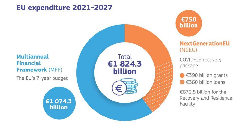 Kuvassa on Green Deal -strategian eli vihreän kehityksen ohjelman graafinen visualisointi, jossa avataan keskeisiä tavoitteita ja toimintoja, joilla EU:n taloutta muutetaan kestävän kasvun takaamiseksi. EU:sta halutaan vihreän kehityksen edelläkävijä, ja ilmastotavoitteista vuosille 2030 ja 2050 halutaan entistä kunnianhimoisempia. Keskeisinä teemoina esille nousevat puhdas, edullinen ja toimitusvarma energia, teollisuuden kannustaminen puhtaaseen kiertotalouteen, rakentaminen ja kunnostaminen energia- ja resurssitehokkaalla tavalla, myrkytön ympäristö, ekosysteemien ja biodiversiteetin säilyttäminen ja ennallistaminen, pellolta pöytään -strategia eli reilu, terveyttä edistävä ja ympäristöystävällinen elintarvikejärjestelmä sekä kestävään ja älykkääseen liikkumiseen siirtymisen nopeuttaminen. Kaikilla edellä mainituilla aloilla panostetaan tutkimustyön hyödyntämiseen ja innovoinnin edistämiseen sekä vihreän siirtymän rahoittamiseen. Toimissa halutaan noudattaa oikeudenmukaisen siirtymän periaatetta - ketään ei jätetä. Tärkeä osa vihreän kehityksen ohjelmaa ja sen piirissä tehtävää yhteistyötä on myös eurooppalainen ilmastosopimus.