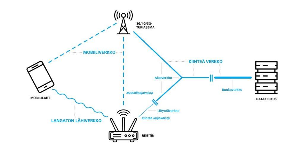 Kaaviokuva, jossa esitellään tieliikenneverkot, joista mobiilisovellusten käytöstä aiheutuvat CO2-päästöt syntyvät. Reititin (kiinteä laajakaista, langaton lähiverkko, mobiililaajakaista), mobiililaite, 3G/4G/5G tukiasema ja Datakeskus